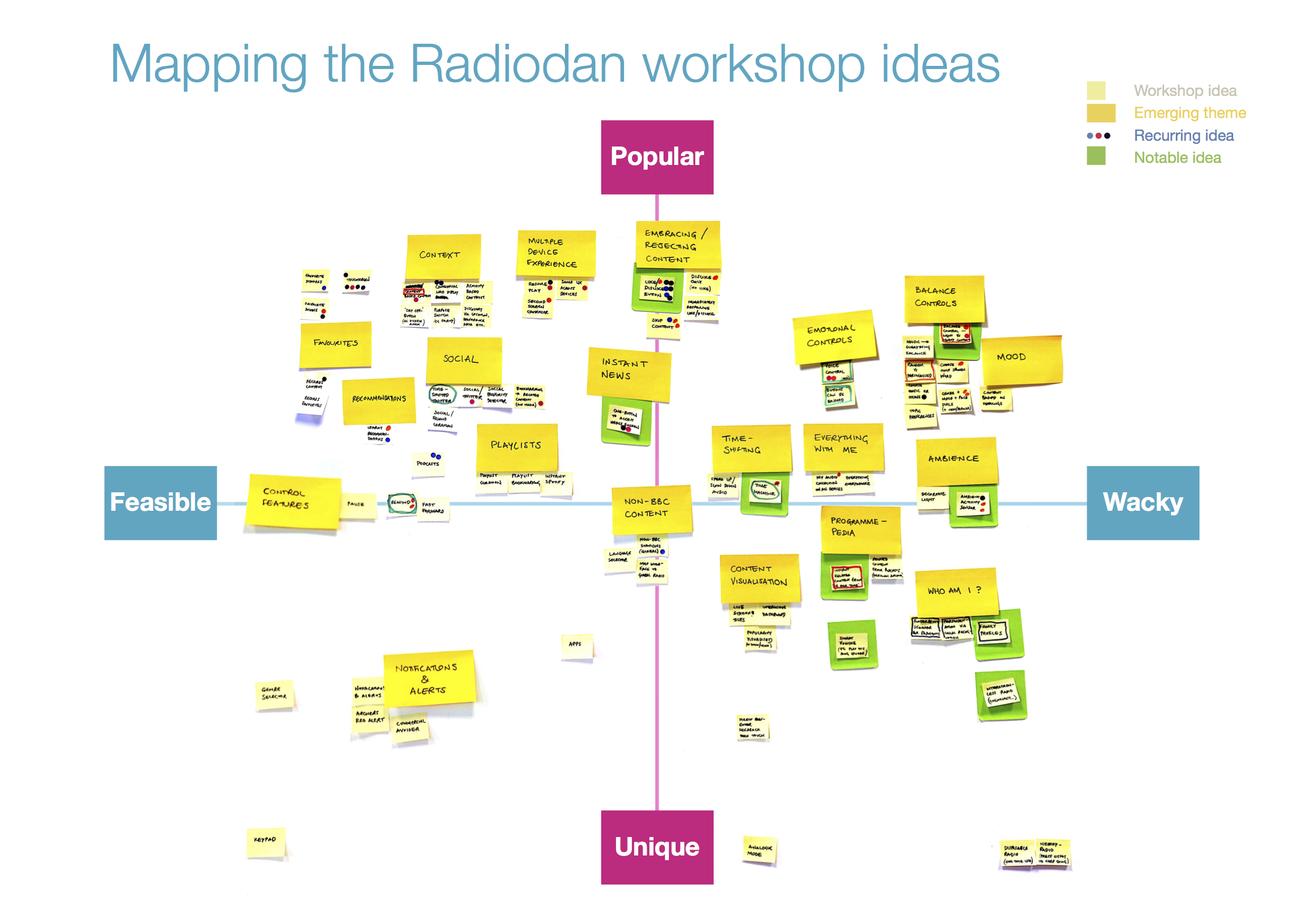 Wrongradio workshop mapping results
